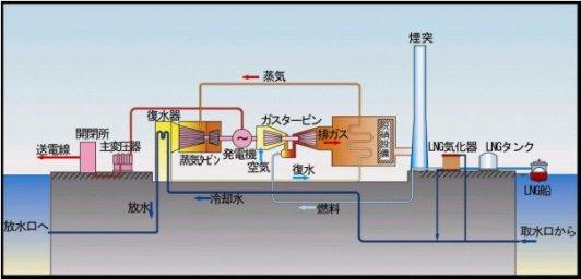 LNG火力発電設備概要図 バックナンバー 平成24年度 平成23年度 平成22年度 平成21年度