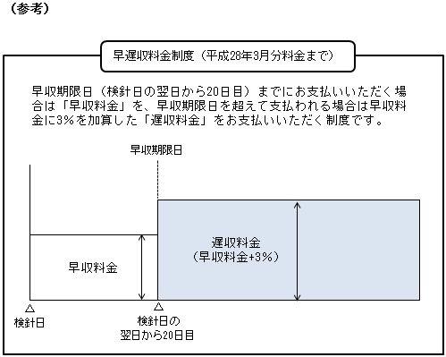 延滞利息制度について(平成28年4月分料金より)  沖縄電力